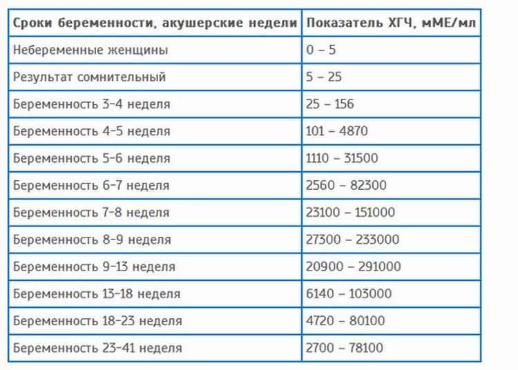 В таблице вы можете увидеть нормы ХГЧ при беременности по неделям.