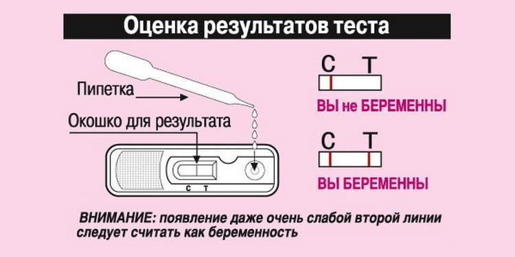 А вот инструкция для кассетного теста.