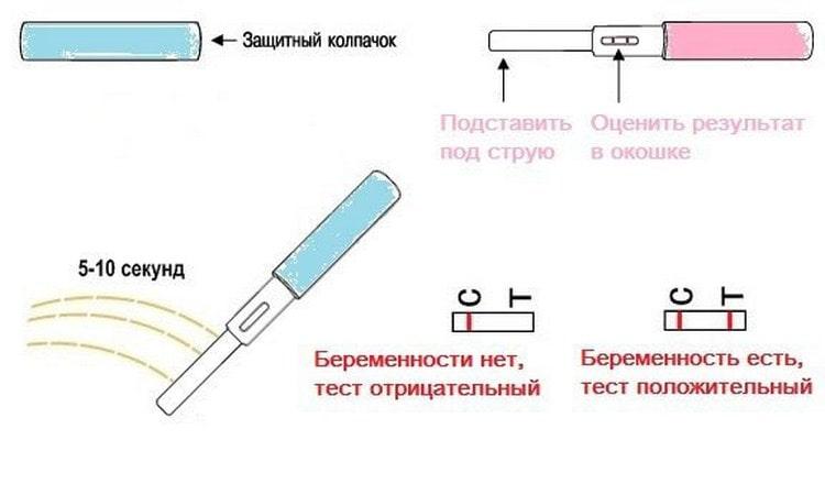 Узнайте также, как правильно сделать струйный тест на беременность.