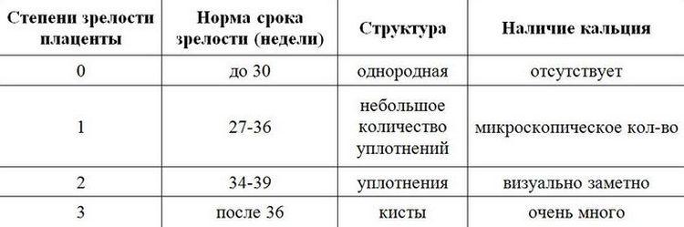 Очень важно знать степень зрелости плаценты.