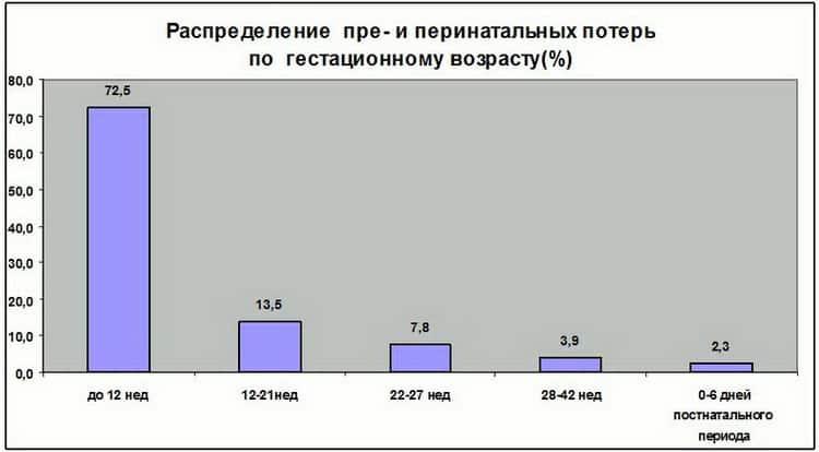Статистика антенатальной гибели плода