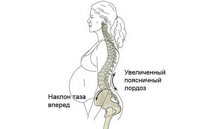 В чем могут быть причины если болит копчик во время беременности