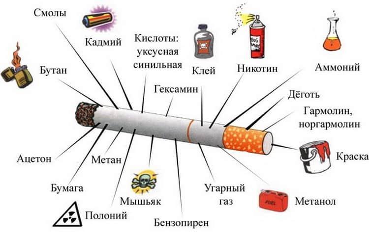 Вред курение во время кормления грудным молоком