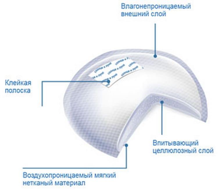 Как выбрать одноразовые прокладки для груди