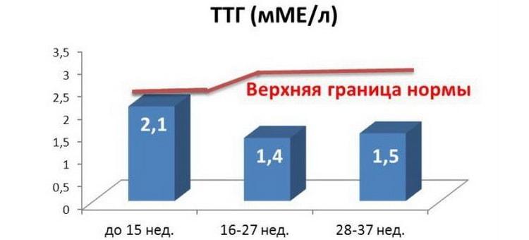 таблица верхней границы нормы ттг при беременности для 2 триместра