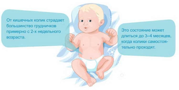 Если болит живот у новорожденного что делать,