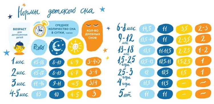 Сколько ребенок должен спать в 3 месяца