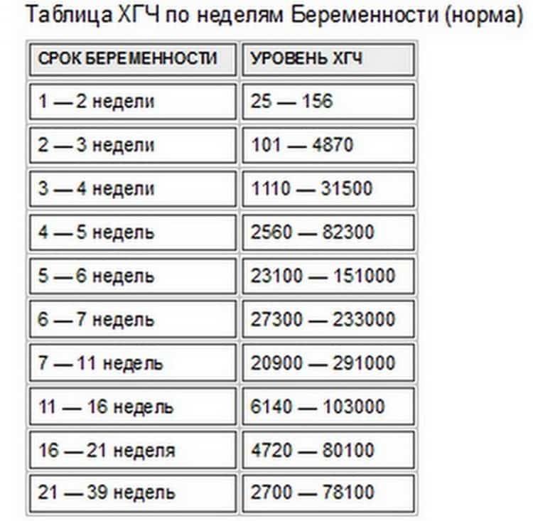 А вот таблица уровня ХГЧ при поздней имплантации эмбриона.