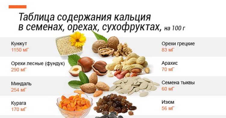 Какие продукты содержут кальций