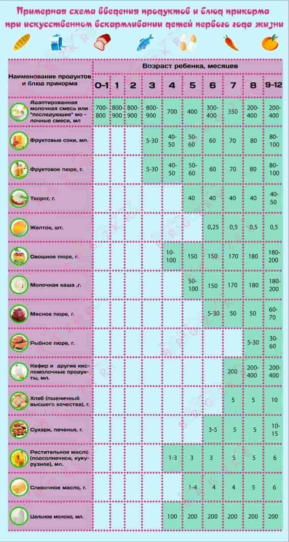 А вот таблица введения прикорма.