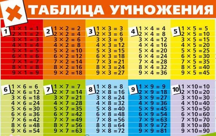 Есть разные способы, как выучить таблицу умножения с ребенком.